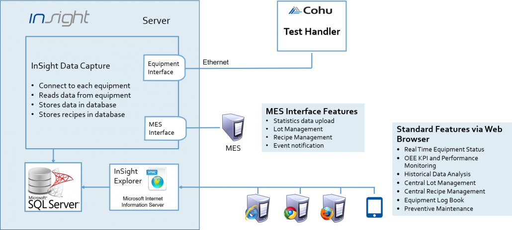 Cohu InSight Test Cell Equipment Software